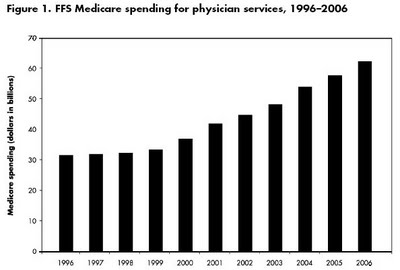Medicare Spent on Physicians